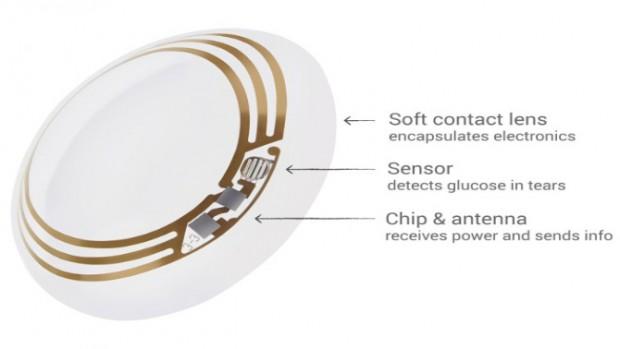 With novartis to make smart contact lenses consumer priority service